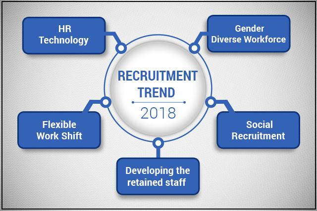 Recruitment Trends in 2018