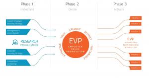 EVP phase graphics