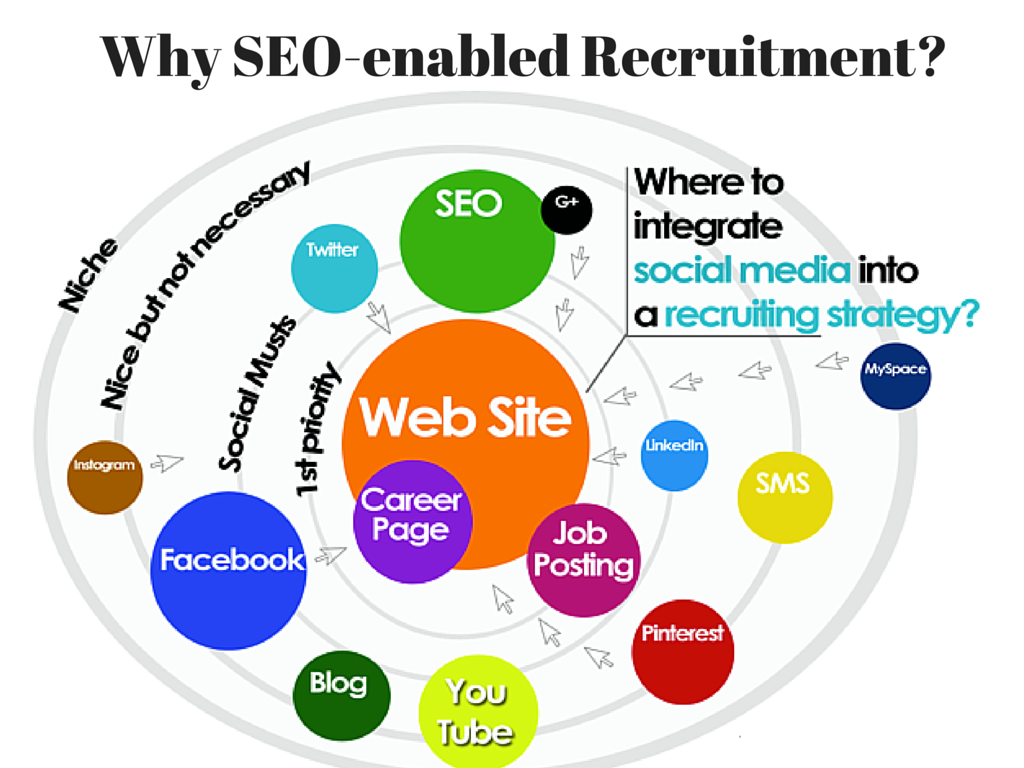 Benefits of SEO-enabled Recruitment