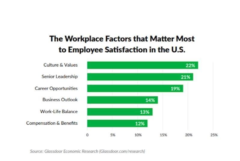 employee- satisfactions in us